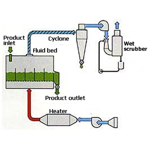 Fluid Bed Systems