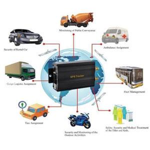 GPS Vehicle Tracker Devices TK103