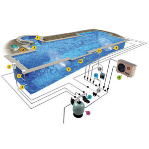 Swimming Pool Filteration Plant