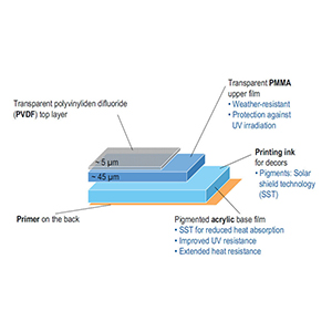 Profile Surface