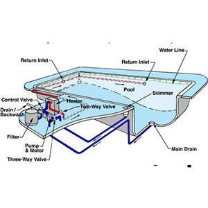 Swimming Pool Filteration