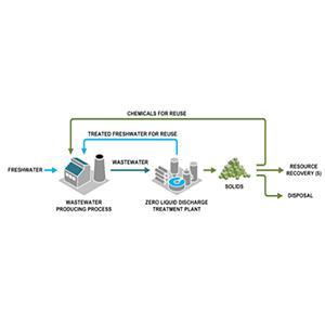 Zero Liquid Discharge Plants (ZLD)