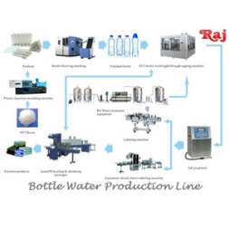 Mineral Water / Packaged Drinking Water Project