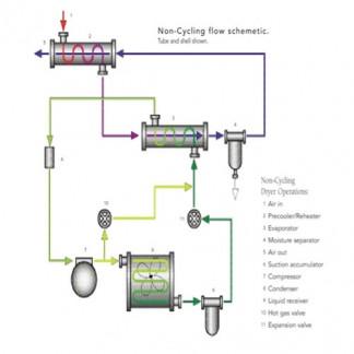 Refrigerated Type Dryer