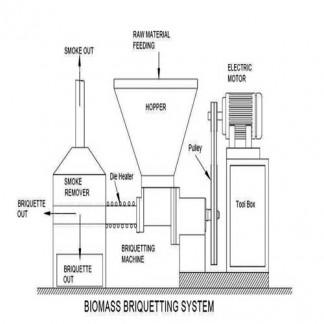 Bio Mass Briquetting Machines