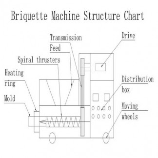 Briquetting Machines