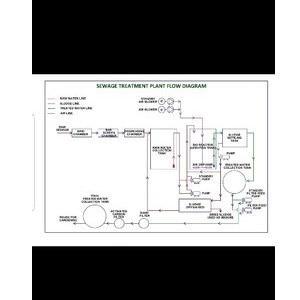 Sewage Treatment Plant Stp
